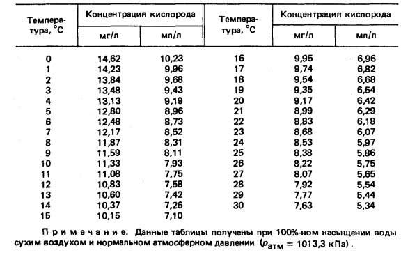Таблица, определяющая содержание кислорода в зависимости от температуры