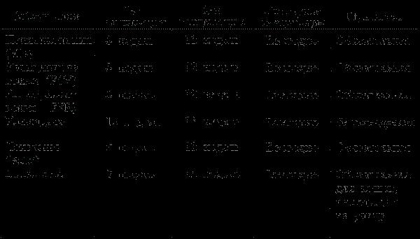 График прививок до года